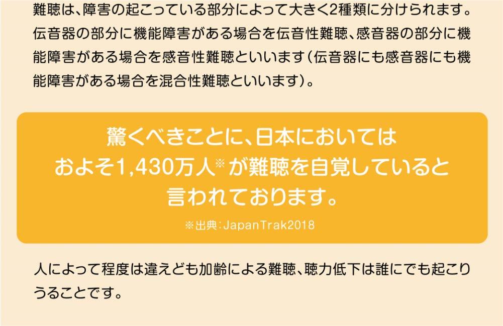難聴は、障害の起こっている部分によって大きく2種類に分けられます。伝音器の部分に機能障害がある場合を伝音性難聴、感音器の部分に機能障害がある場合を感音性難聴といいます(伝音器にも感音器にも機能障害がある場合を混合性難聴といいます)。  驚くべきことに、日本においては およそ1,430万人※が難聴を自覚していると 言われております。 ※出典:JapanTrak2018  人によって程度は違えども加齢による難聴、聴力低下は誰にでも起こりうることです。